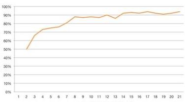Gráfico 2 20mar